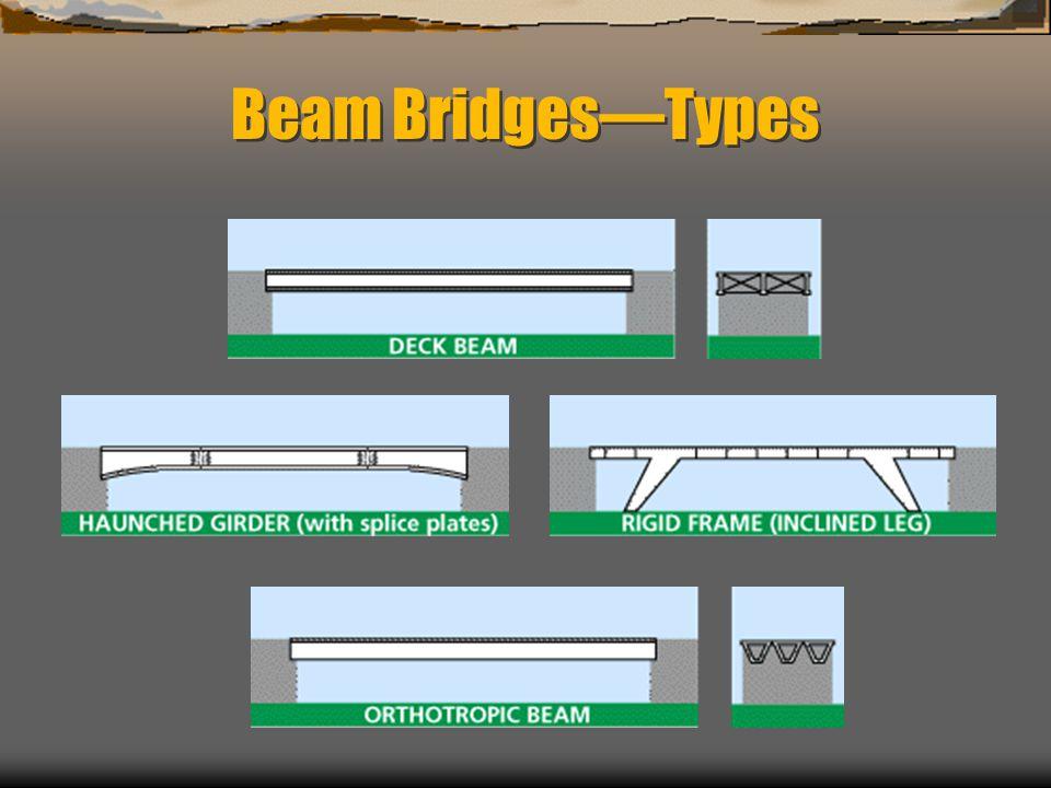 Beam BridgesTypes