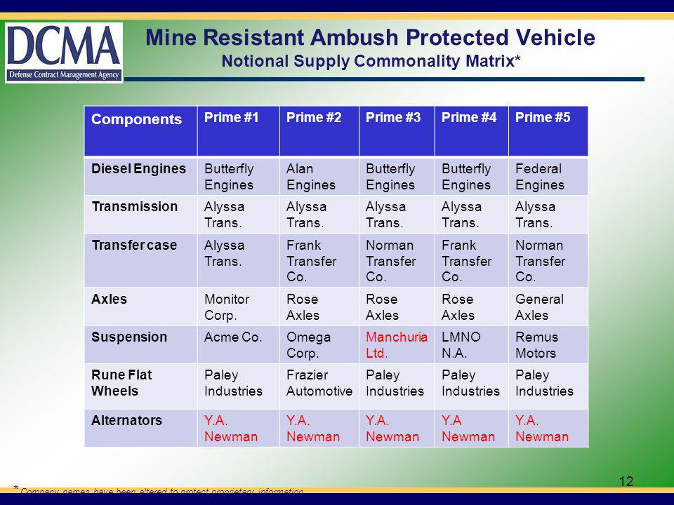 Mine Resistant Ambush Protected Vehicle Notional Supply Commonality Matrix* Components Prime #1Prime #2Prime #3Prime #4Prime #5 Diesel EnginesButterfly Engines Alan Engines Butterfly Engines Butterfly Engines Federal Engines TransmissionAlyssa Trans.
