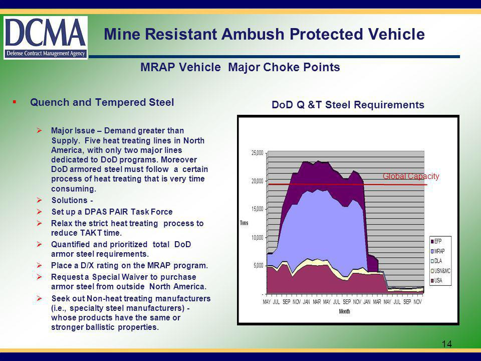 Mine Resistant Ambush Protected Vehicle MRAP Vehicle Major Choke Points Quench and Tempered Steel Major Issue – Demand greater than Supply.
