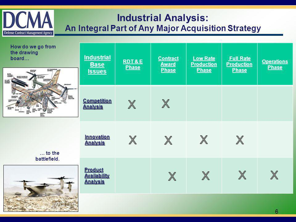 Industrial Analysis within Acquisition Strategy Manufacturing Readiness Assessment Assess Manufacturing & Technology Risk Technology Readiness Assessment Assess Industrial Capability Risk Industrial Capability Assessment Depot Source of Repair Surge Analysis TRL 1 & 2TRL 3TRL 4TRL 5TRL 6TRL 7TRL 8TRL 9 ABC IOCFOC Ideas ConceptSolutionProductMaintenance Technology Development Engineering & Manf.