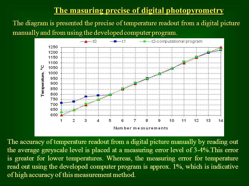The masuring precise of digital photopyrometry The diagram is presented the precise of temperature readout from a digital picture manuallyand from usi
