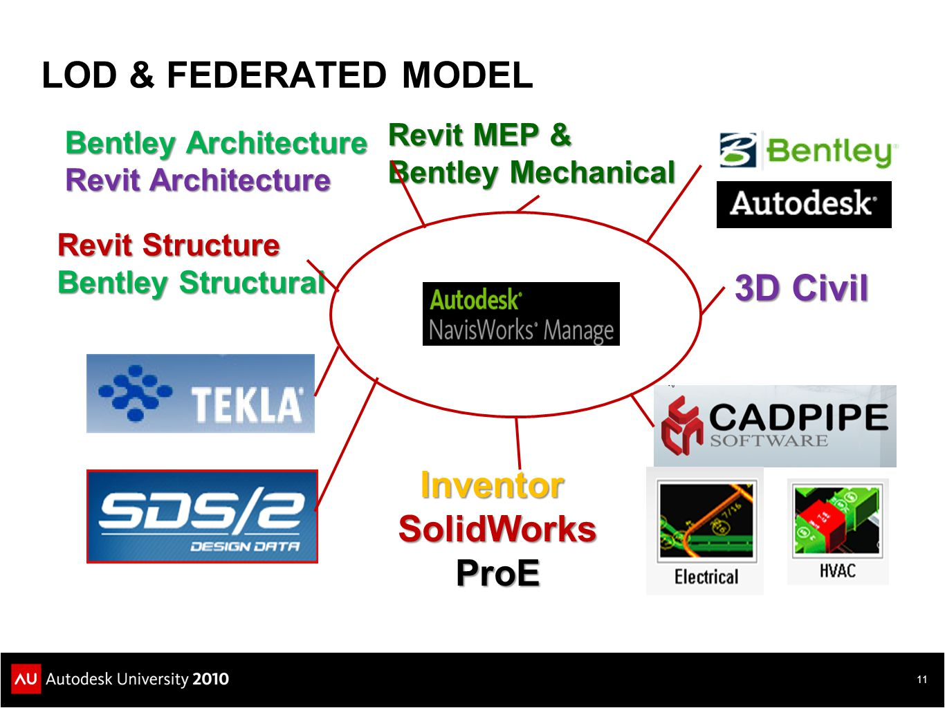 LOD & FEDERATED MODEL 11 Custom Programming In VB & VB.net Bentley Architecture Revit Architecture 3D Civil Revit Structure Bentley Structural Revit M
