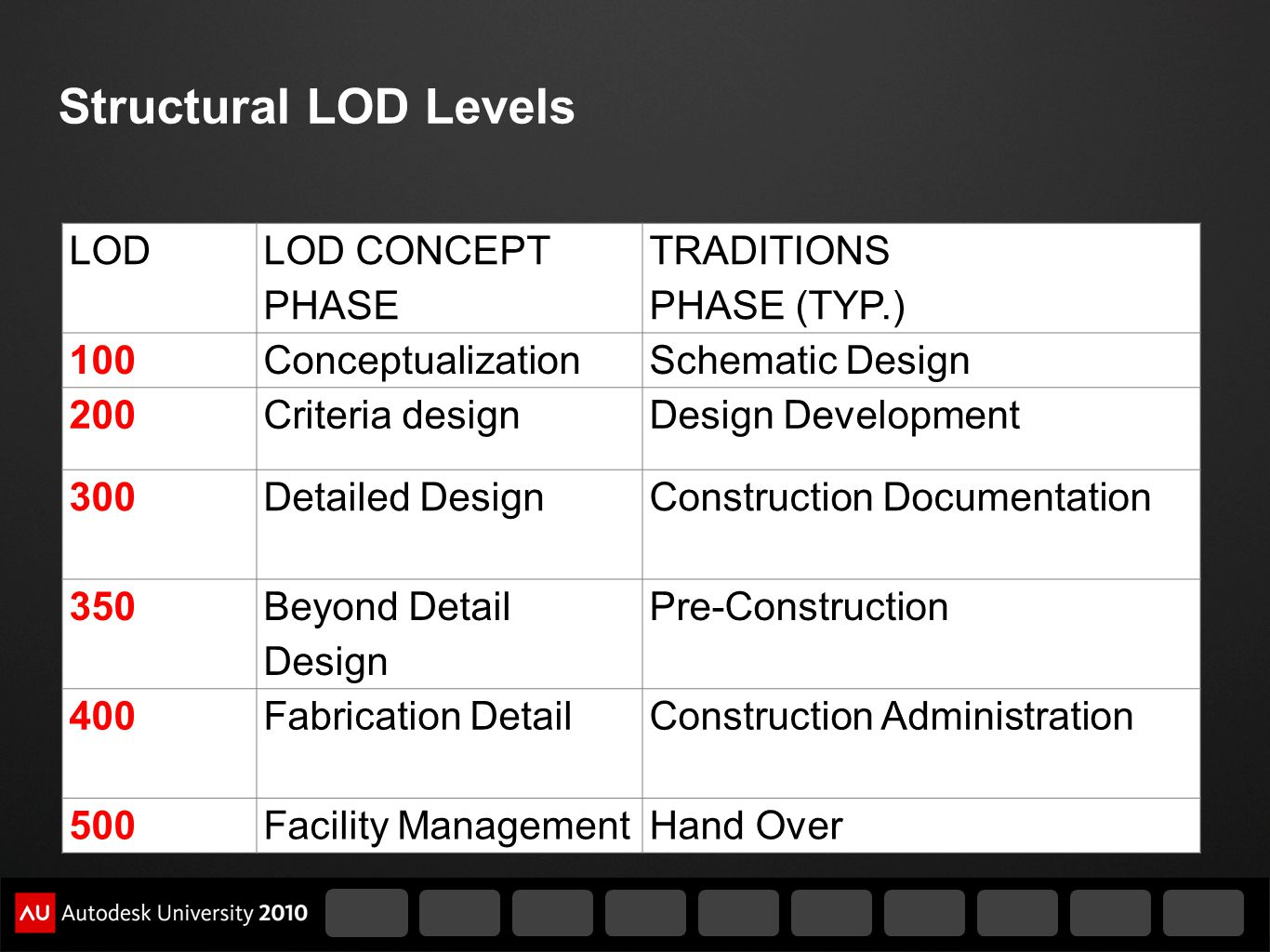Structural LOD Levels LOD LOD CONCEPT PHASE TRADITIONS PHASE (TYP.) 100ConceptualizationSchematic Design 200Criteria designDesign Development 300Detai