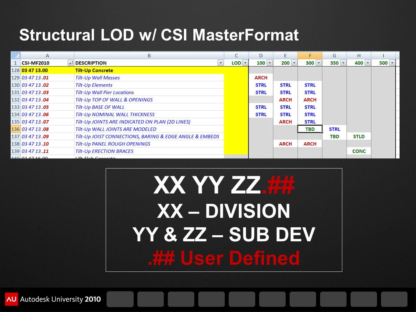 Structural LOD w/ CSI MasterFormat XX YY ZZ.## XX – DIVISION YY & ZZ – SUB DEV.## User Defined