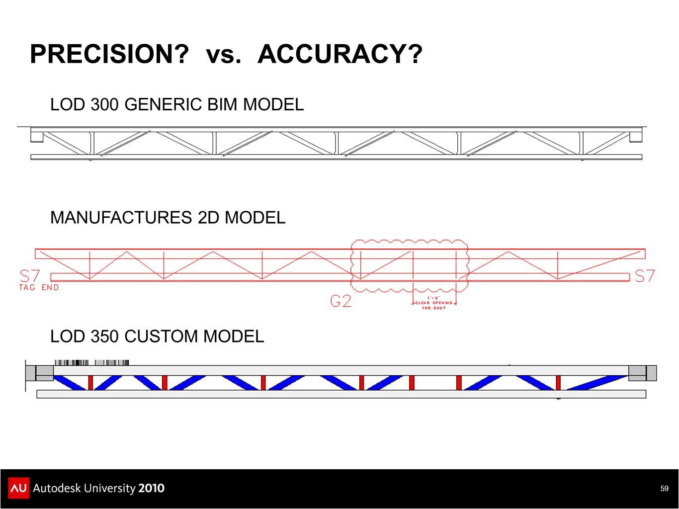 PRECISION? vs. ACCURACY? 59 LOD 300 GENERIC BIM MODEL MANUFACTURES 2D MODEL LOD 350 CUSTOM MODEL
