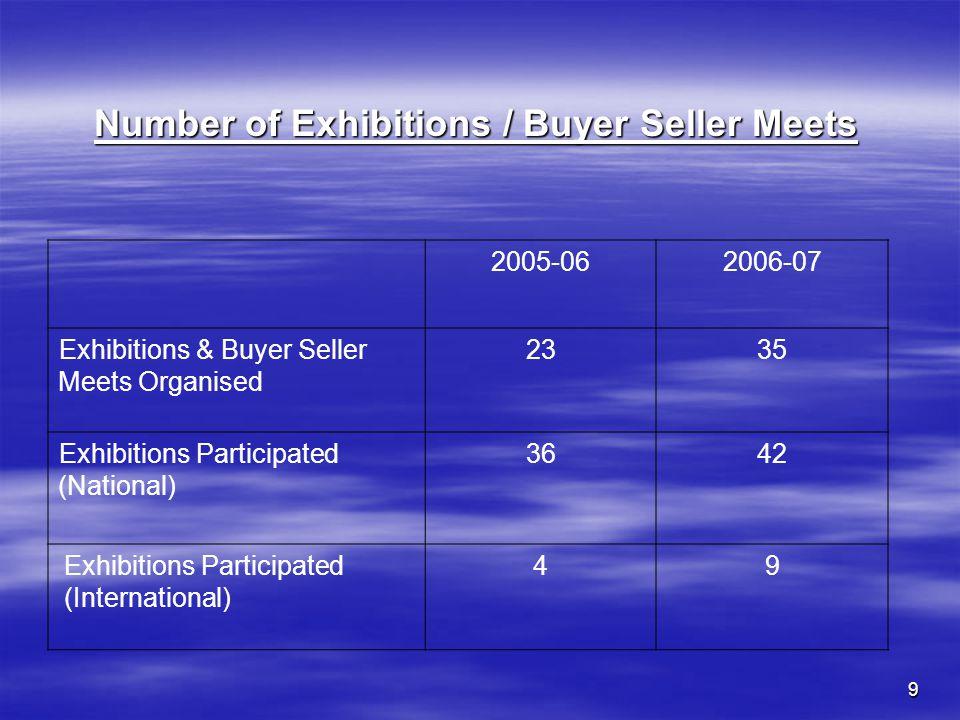 9 2005-062006-07 Exhibitions & Buyer Seller Meets Organised 2335 Exhibitions Participated (National) 3642 Exhibitions Participated (International) 49 Number of Exhibitions / Buyer Seller Meets