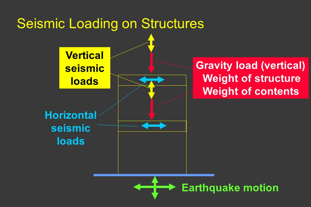 Seismic Loading on Structures Earthquake motion Gravity load (vertical) Weight of structure Weight of contents Vertical seismic loads Horizontal seism