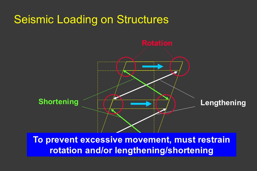 Seismic Loading on Structures Lengthening Shortening Rotation To prevent excessive movement, must restrain rotation and/or lengthening/shortening