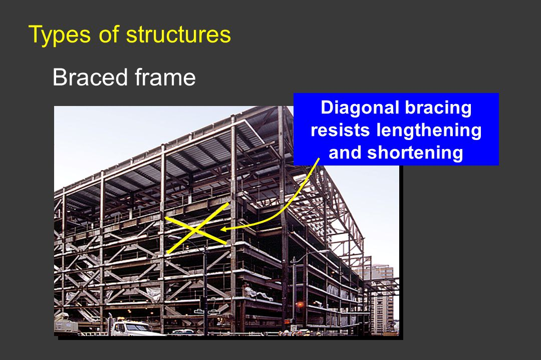 Types of structures Braced frame Diagonal bracing resists lengthening and shortening