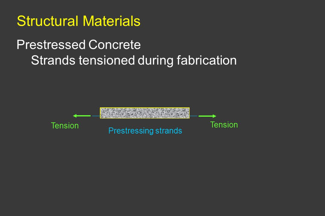Structural Materials Prestressed Concrete Strands tensioned during fabrication Prestressing strands Tension