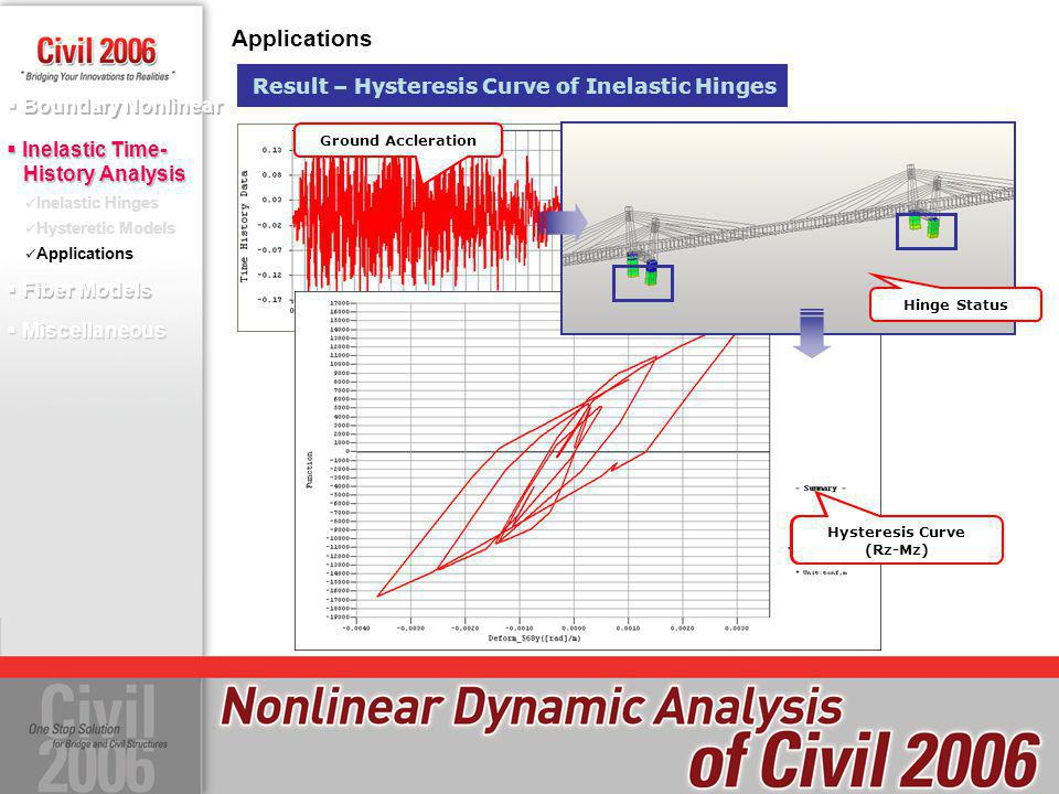Applications Result – Hysteresis Curve of Inelastic Hinges Ground Accleration Hinge Status Hysteresis Curve (Ry-My) Hysteresis Curve (Rz-Mz) Boundary