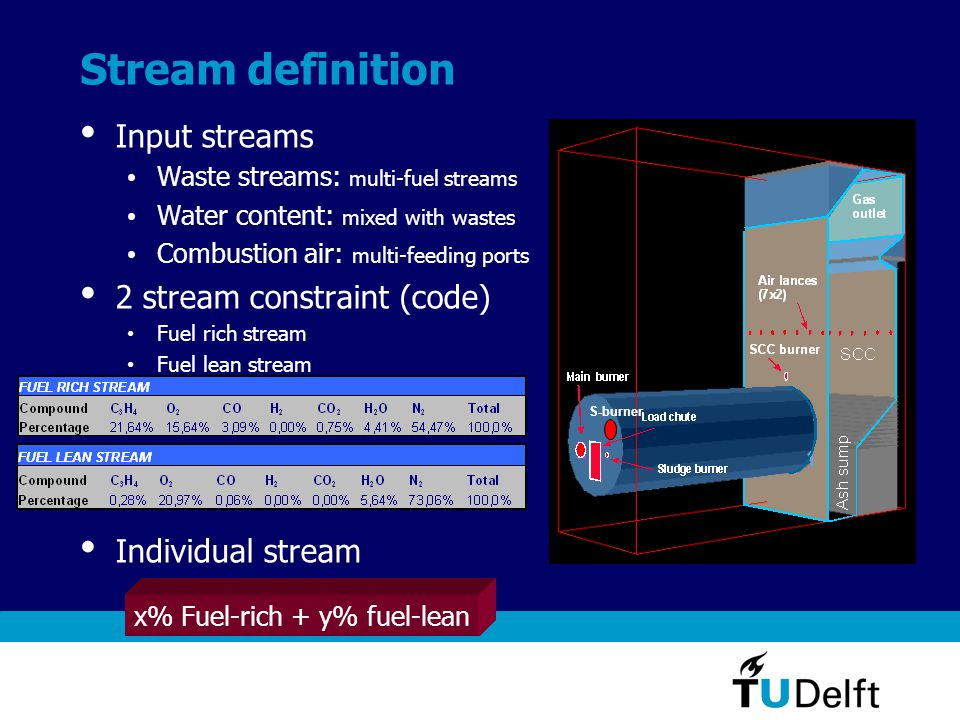 Stream definition Input streams Waste streams: multi-fuel streams Water content: mixed with wastes Combustion air: multi-feeding ports 2 stream constraint (code) Fuel rich stream Fuel lean stream Individual stream S-burner x% Fuel-rich + y% fuel-lean