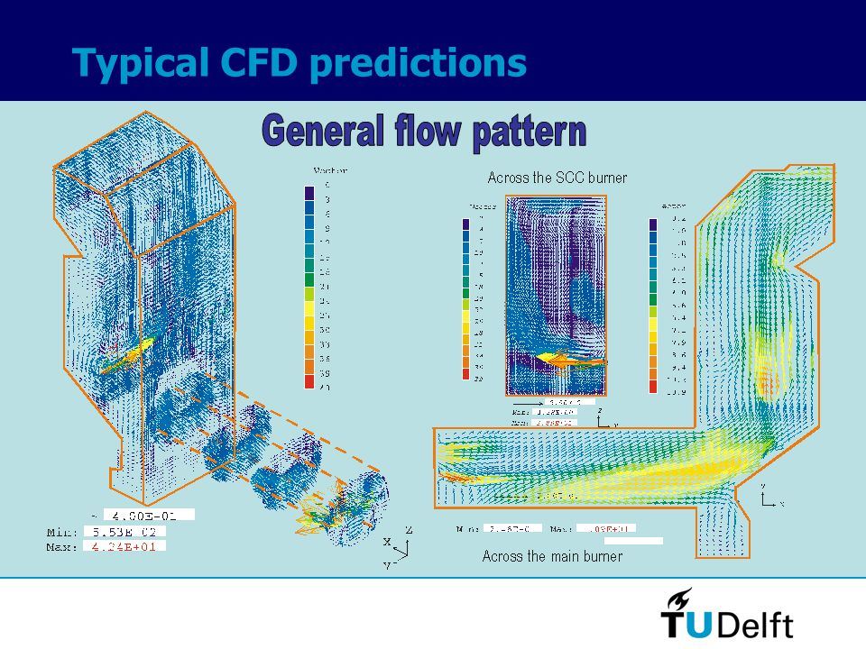 Typical CFD predictions