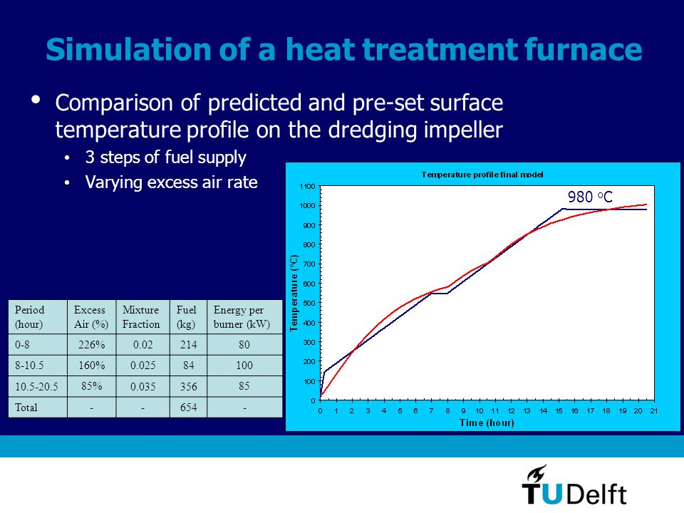 Simulation of a heat treatment furnace Comparison of predicted and pre-set surface temperature profile on the dredging impeller 3 steps of fuel supply Varying excess air rate Period (hour) Excess Air (%) Mixture Fraction Fuel (kg) Energy per burner (kW) 0-8226%0.0221480 8-10.5 160% 0.02584100 10.5-20.5 85% 0.035356 85 Total--654- 980 o C