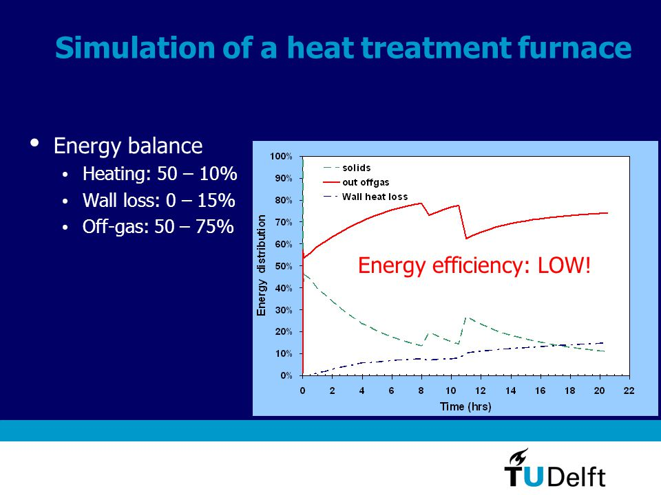 Simulation of a heat treatment furnace Energy balance Heating: 50 – 10% Wall loss: 0 – 15% Off-gas: 50 – 75% Energy efficiency: LOW!