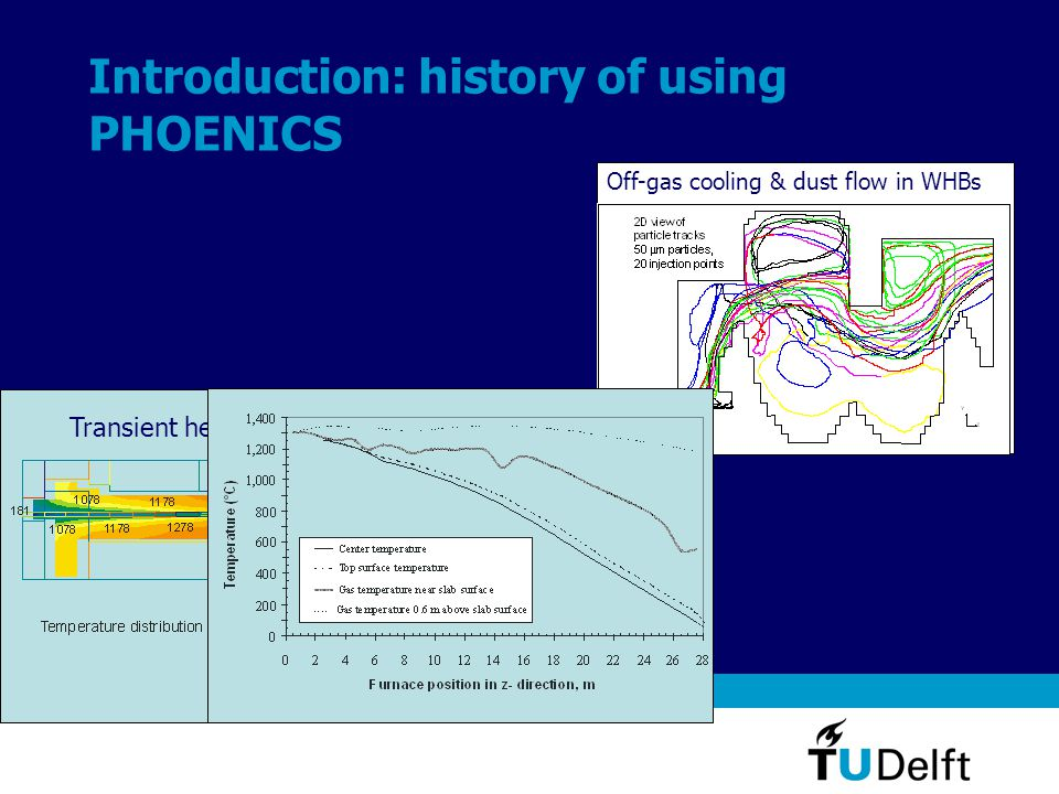 Introduction: history of using PHOENICS Off-gas cooling & dust flow in WHBs Transient heat of steel slabs in re-heat furnace