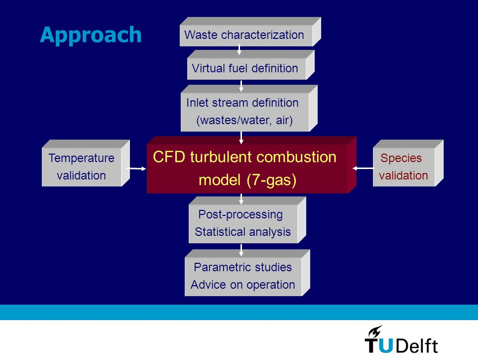 CFD combustion model Assumptions and physical models Gas phase only (negligence of gasification and vapourisation) Turbulence flow: k- model Walls: adiabatic (small wall heat loss) Radiation was neglected (adiabatic walls, no effect) Kiln rotation: neglected Waste-combustion: Global combustion model (SCRS, 3-gas model) Extended global combustion model (ESCRS, 7-gas model) Real gas/fuel compounds have to be used 7-Gas model: C m H n, H 2, O 2, CO, CO 2, H 2 O, N 2