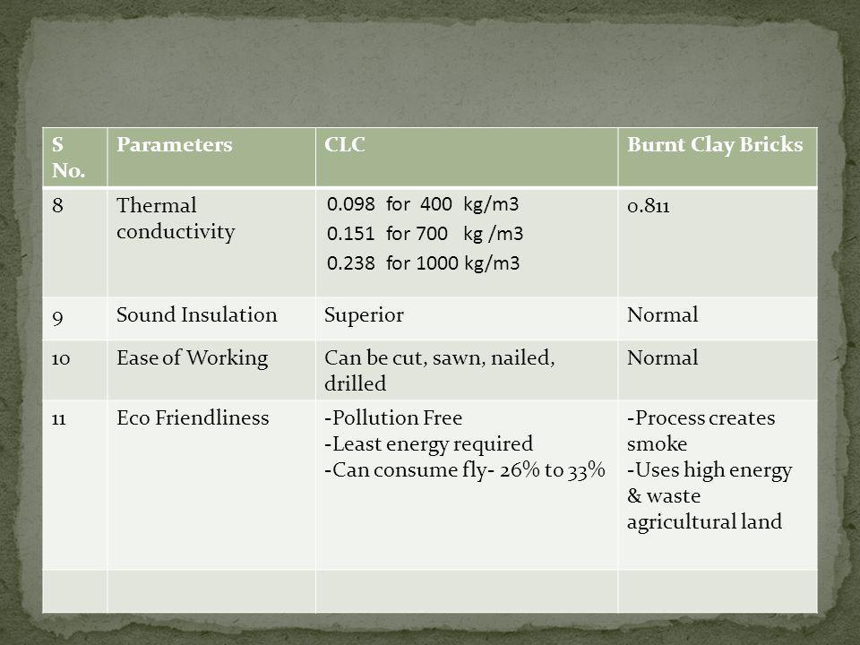 S No. ParametersCLCBurnt Clay Bricks 8Thermal conductivity 0.098 for 400 kg/m3 0.151 for 700 kg /m3 0.238 for 1000 kg/m3 0.811 9Sound InsulationSuperi