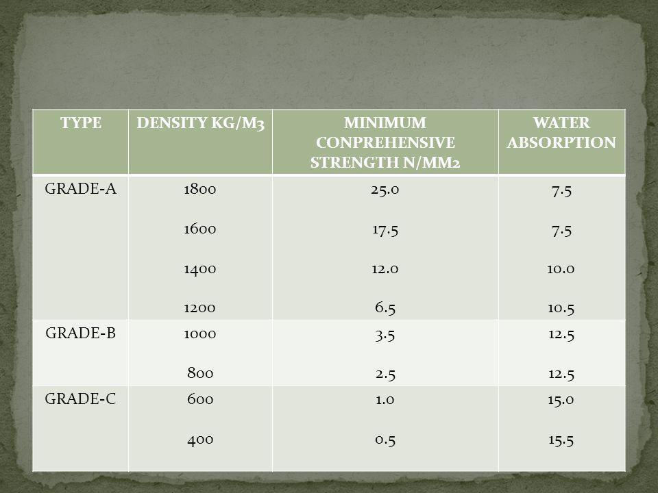 TYPEDENSITY KG/M3MINIMUM CONPREHENSIVE STRENGTH N/MM2 WATER ABSORPTION GRADE-A1800 1600 1400 1200 25.0 17.5 12.0 6.5 7.5 10.0 10.5 GRADE-B1000 800 3.5
