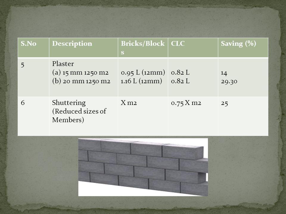 S.NoDescriptionBricks/Block s CLCSaving (%) 5Plaster (a)15 mm 1250 m2 (b)20 mm 1250 m2 0.95 L (12mm) 1.16 L (12mm) 0.82 L 14 29.30 6Shuttering (Reduce