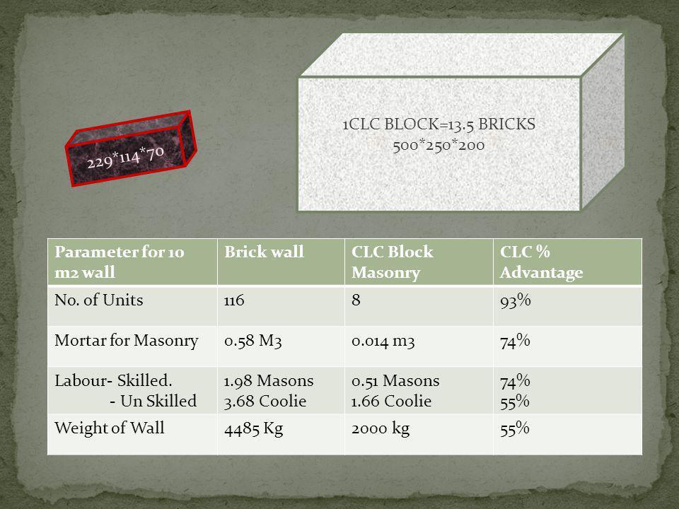 1CLC BLOCK=13.5 BRICKS 500*250*200 229*114*70 Parameter for 10 m2 wall Brick wallCLC Block Masonry CLC % Advantage No. of Units116893% Mortar for Maso