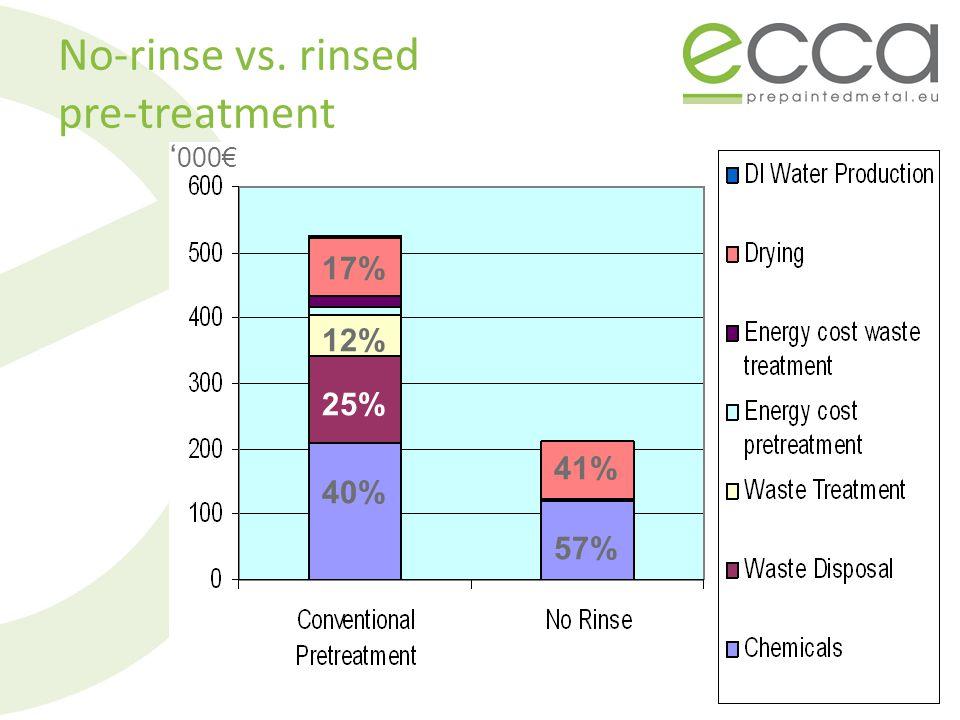 000 40% 57% 25% 17% 12% 41% No-rinse vs. rinsed pre-treatment