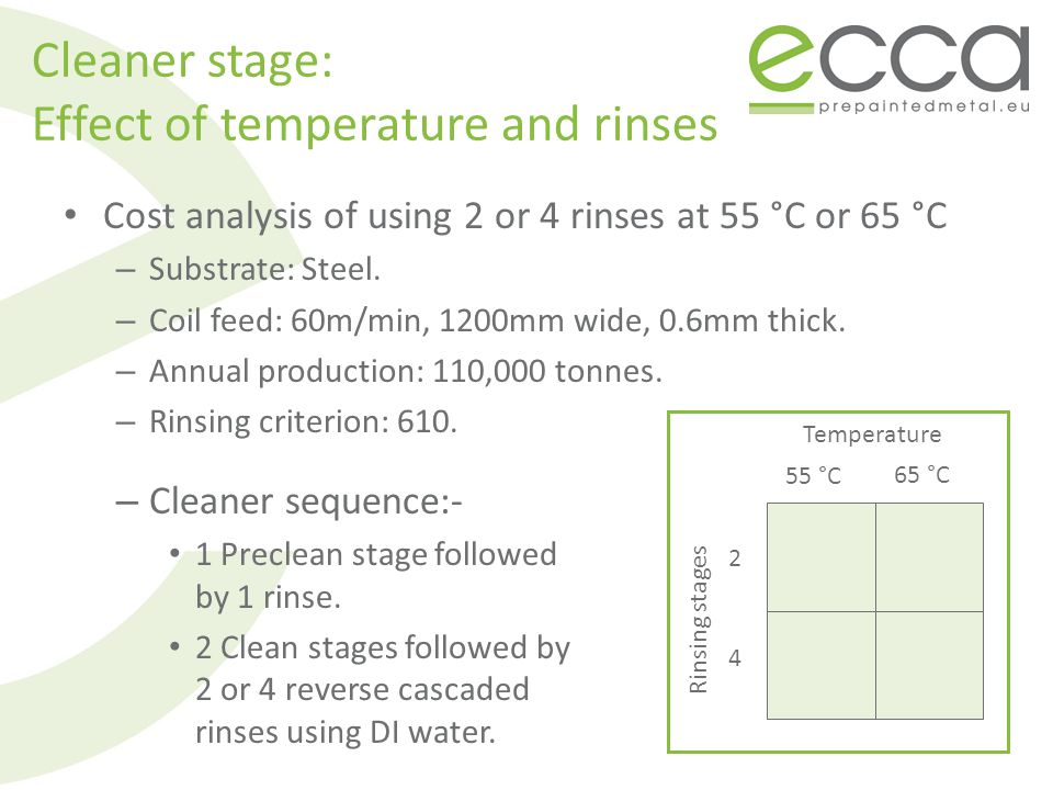 Cleaner stage: Effect of temperature and rinses Cost analysis of using 2 or 4 rinses at 55 °C or 65 °C – Substrate: Steel.