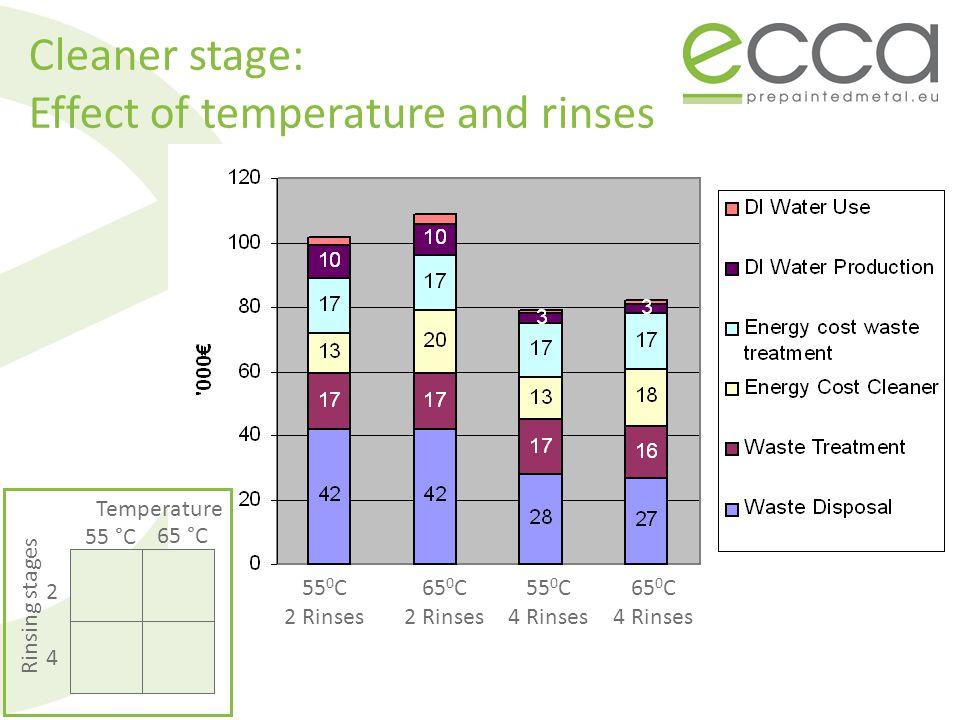 55 0 C 2 Rinses 65 0 C 2 Rinses 55 0 C 4 Rinses 65 0 C 4 Rinses Cleaner stage: Effect of temperature and rinses Temperature Rinsing stages 55 °C 65 °C 2 4