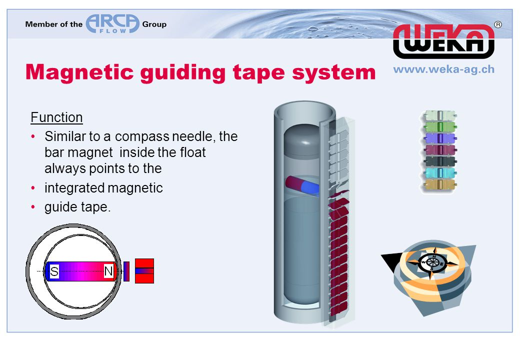Magnetic guiding tape system Function Similar to a compass needle, the bar magnet inside the float always points to the integrated magnetic guide tape
