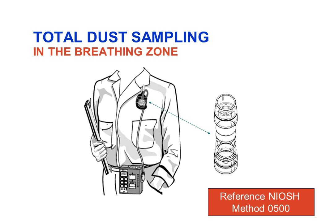 RESPIRABLE DUST Is also collected onto a filter of a type and pore size that is specified in the sampling and analytical method for designed compounds.