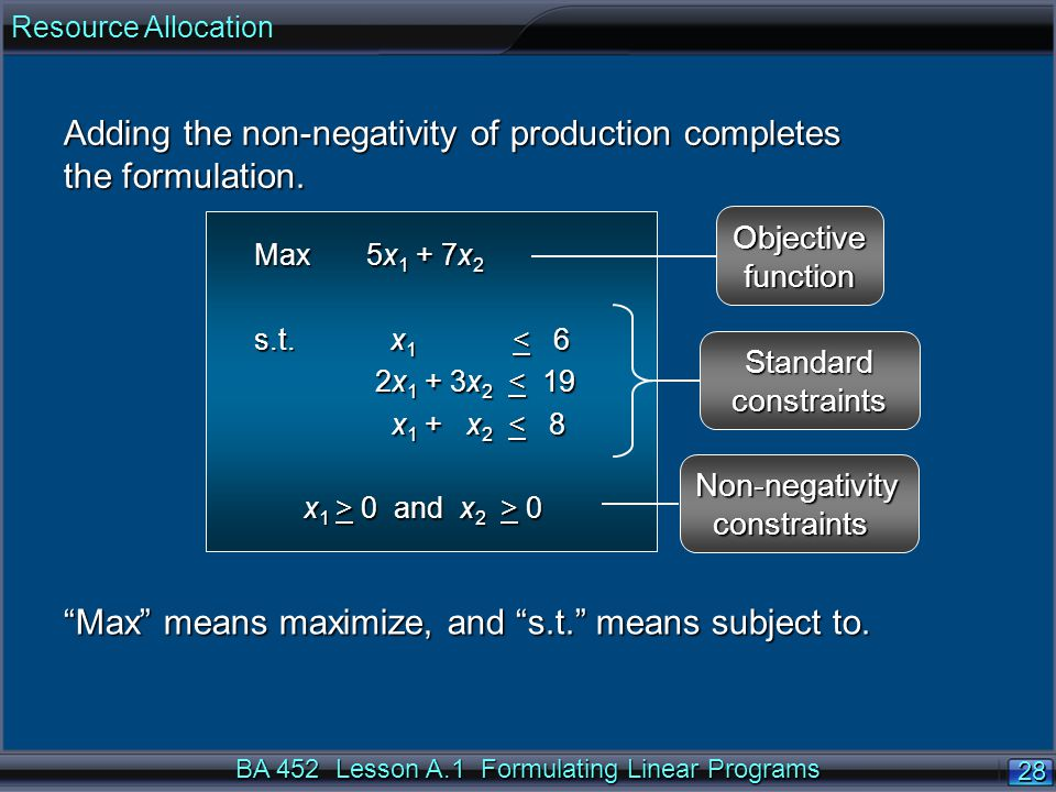 BA 452 Lesson A.1 Formulating Linear Programs 28 Adding the non-negativity of production completes the formulation. Max 5x 1 + 7x 2 s.t. x 1 < 6 2x 1