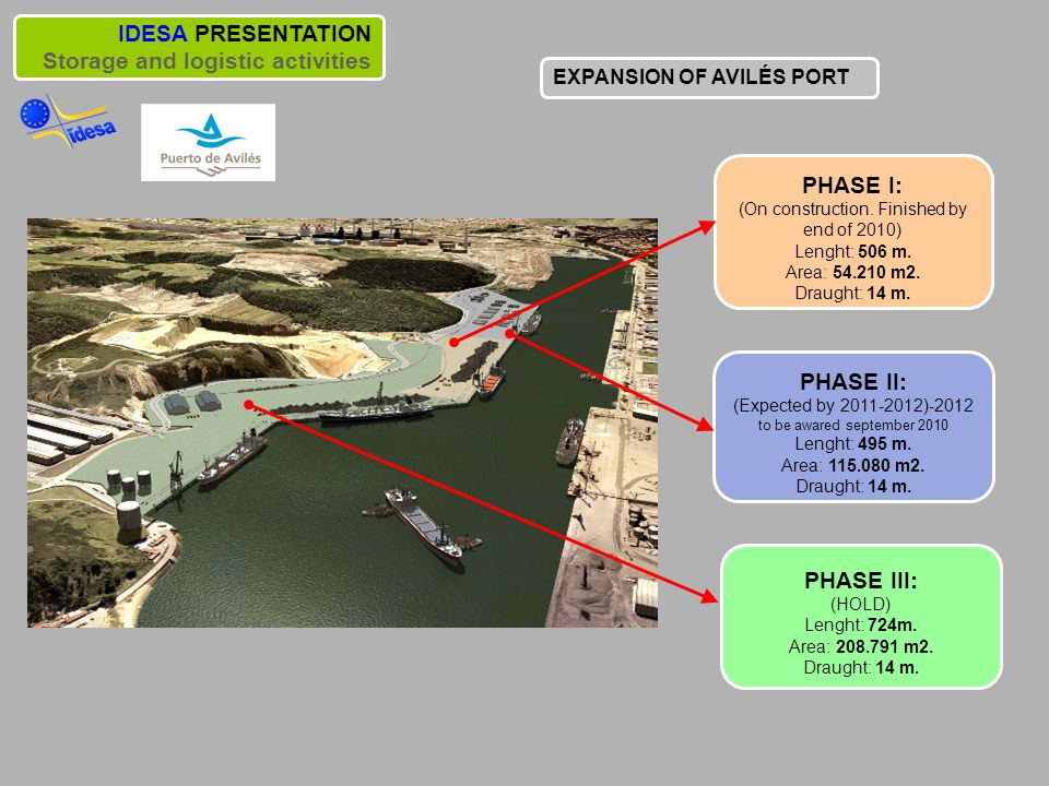 IDESA PRESENTATION Storage and logistic activities PHASE I: (On construction.