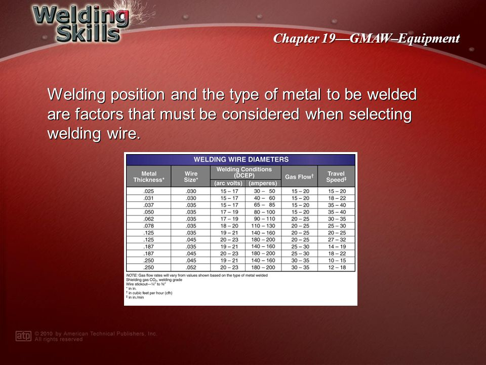 Chapter 19GMAW–Equipment The American Welding Society (AWS) has developed similar classification systems for metals other than carbon steel.