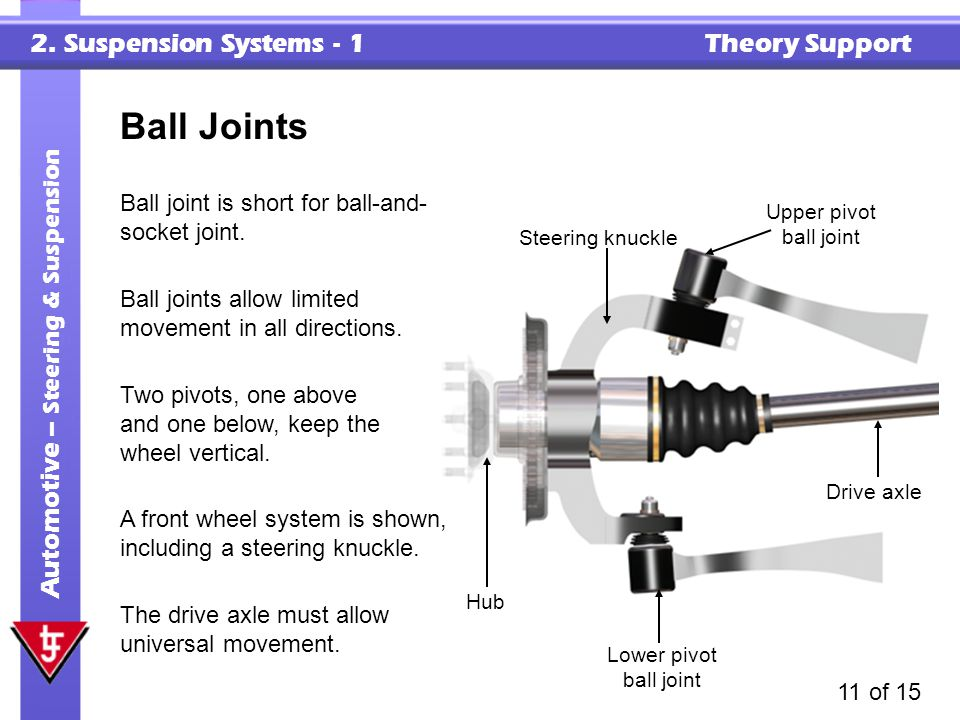 2. Suspension Systems - 1 Theory Support Automotive – Steering & Suspension 11 of 15 Ball Joints Ball joints allow limited movement in all directions.