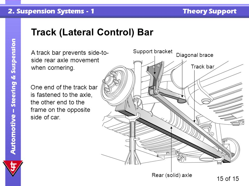 2. Suspension Systems - 1 Theory Support Automotive – Steering & Suspension 15 of 15 Track (Lateral Control) Bar A track bar prevents side-to- side re