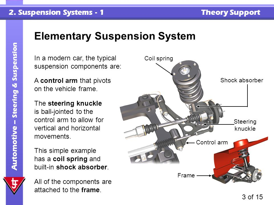 2. Suspension Systems - 1 Theory Support Automotive – Steering & Suspension 3 of 15 Elementary Suspension System The steering knuckle is ball-jointed