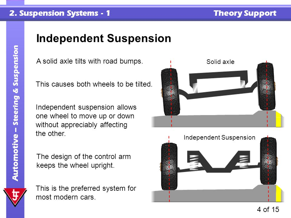 2. Suspension Systems - 1 Theory Support Automotive – Steering & Suspension 4 of 15 A solid axle tilts with road bumps. Independent Suspension This is
