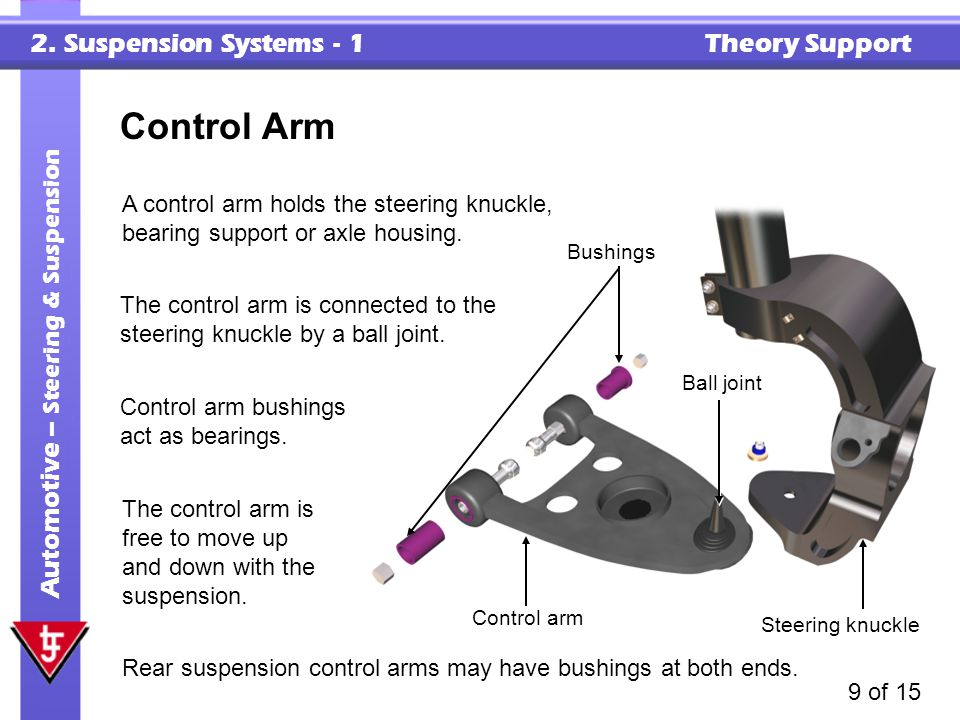 2. Suspension Systems - 1 Theory Support Automotive – Steering & Suspension 9 of 15 Control Arm A control arm holds the steering knuckle, bearing supp