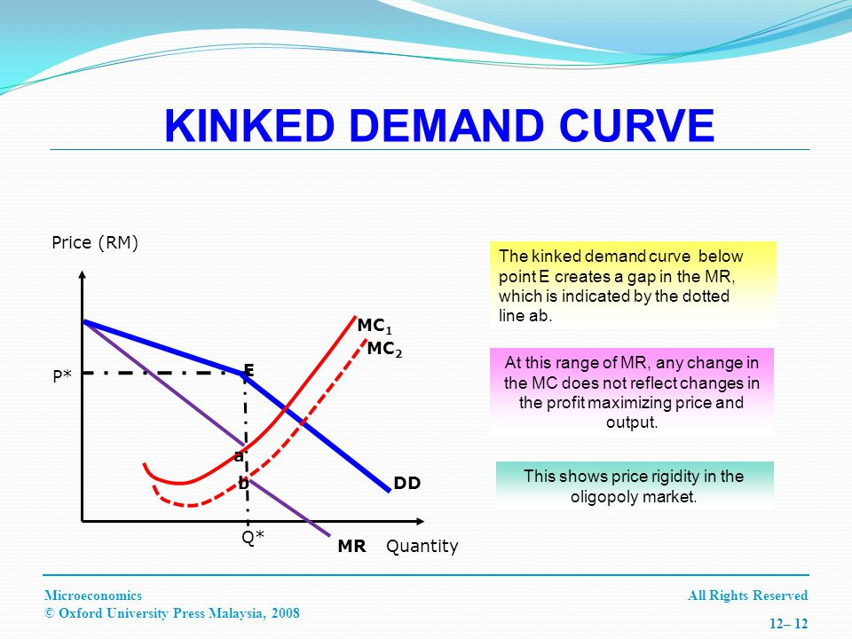 All Rights ReservedMicroeconomics © Oxford University Press Malaysia, – 12 Price (RM) The kinked demand curve below point E creates a gap in the MR, which is indicated by the dotted line ab.