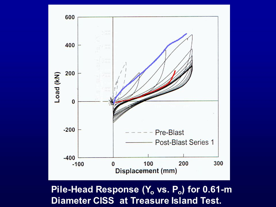Pile-Head Response (Y o vs. P o ) for 0.61-m Diameter CISS at Treasure Island Test.