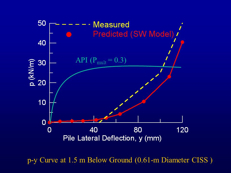 API (P mult = 0.3) p-y Curve at 1.5 m Below Ground (0.61-m Diameter CISS )