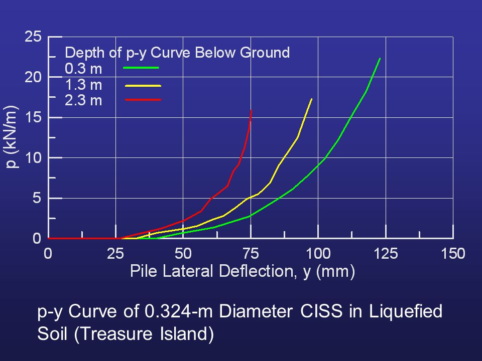 p-y Curve of 0.324-m Diameter CISS in Liquefied Soil (Treasure Island)