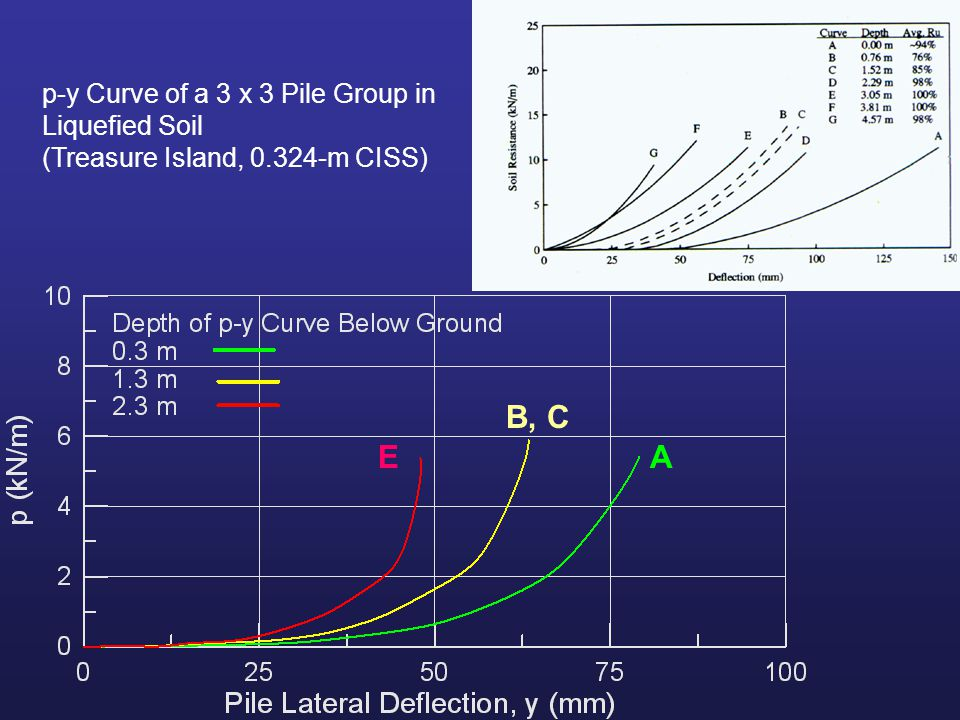 A B, C E p-y Curve of a 3 x 3 Pile Group in Liquefied Soil (Treasure Island, 0.324-m CISS)