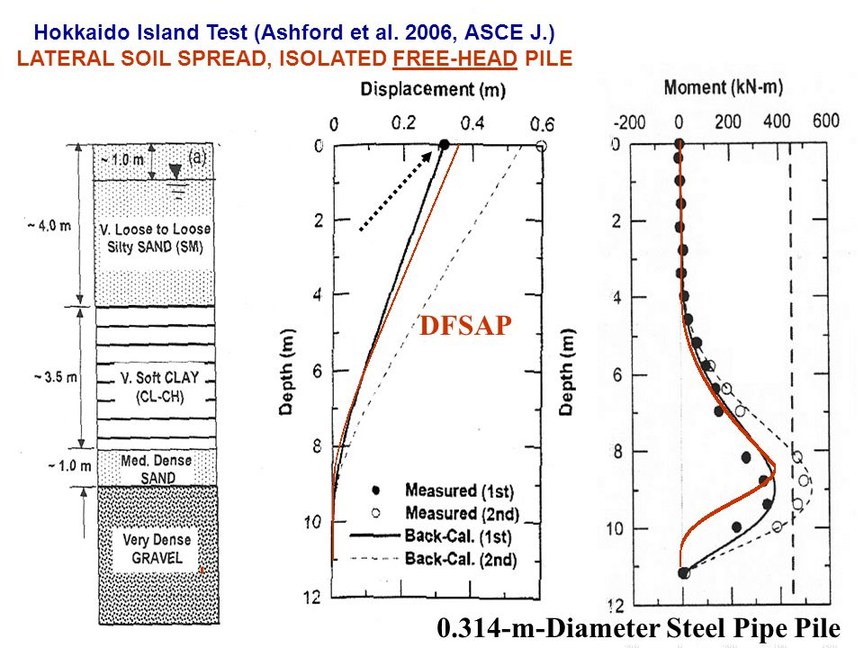 DFSAP 0.314-m-Diameter Steel Pipe Pile Hokkaido Island Test (Ashford et al. 2006, ASCE J.) LATERAL SOIL SPREAD, ISOLATED FREE-HEAD PILE