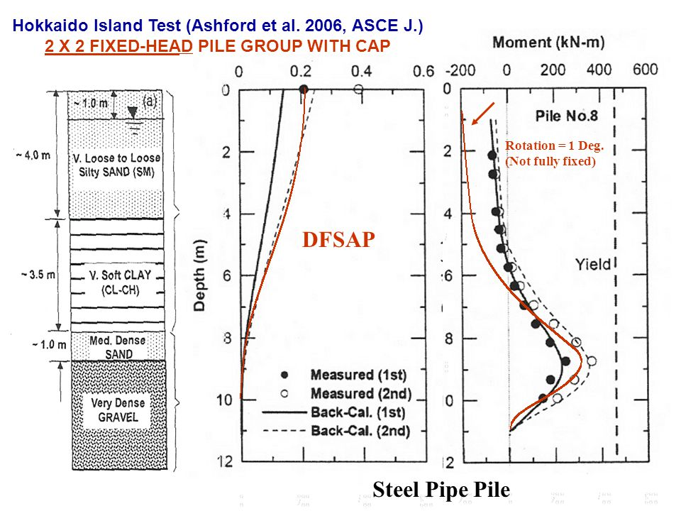 Rotation = 1 Deg. (Not fully fixed) Hokkaido Island Test (Ashford et al. 2006, ASCE J.) 2 X 2 FIXED-HEAD PILE GROUP WITH CAP DFSAP Steel Pipe Pile