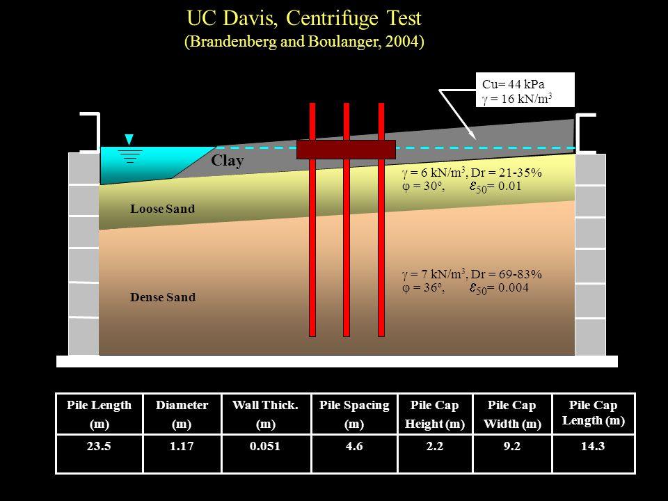 Dense Sand Loose Sand Clay = 6 kN/m 3, Dr = 21-35% = 30 o, 50 = 0.01 = 7 kN/m 3, Dr = 69-83% = 36 o, 50 = 0.004 Cu= 44 kPa = 16 kN/m 3 14.39.22.24.60.0511.1723.5 Pile Cap Length (m) Pile Cap Width (m) Pile Cap Height (m) Pile Spacing (m) Wall Thick.