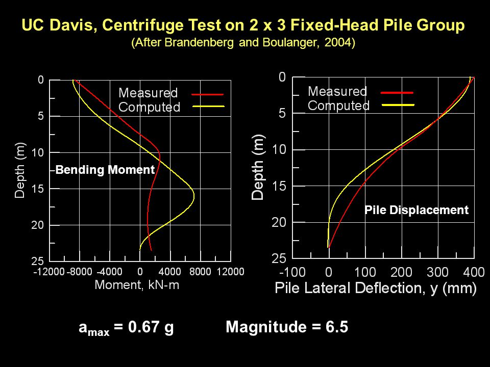 UC Davis, Centrifuge Test on 2 x 3 Fixed-Head Pile Group (After Brandenberg and Boulanger, 2004) Pile Displacement Bending Moment a max = 0.67 gMagnit