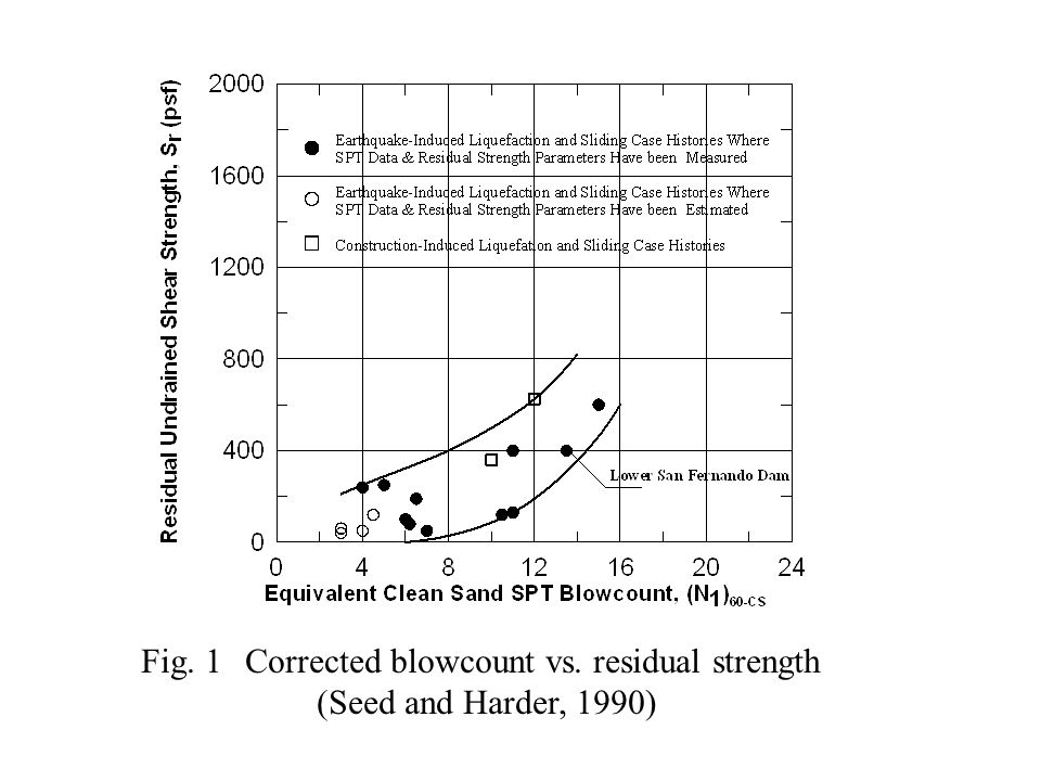 Fig. 1Corrected blowcount vs. residual strength (Seed and Harder, 1990)