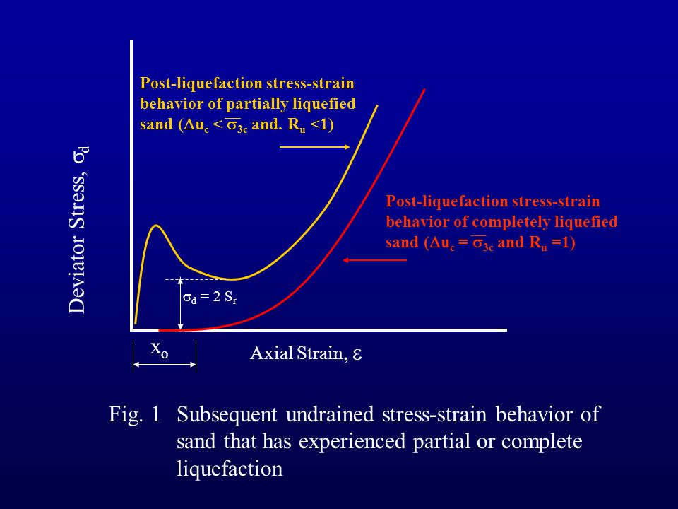 Post-liquefaction stress-strain behavior of completely liquefied sand ( u c = 3c and R u =1) Axial Strain, Deviator Stress, d Post-liquefaction stress
