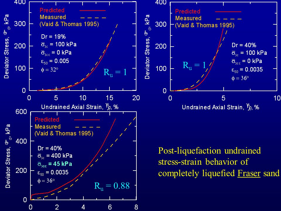 Post-liquefaction undrained stress-strain behavior of completely liquefied Fraser sand R u = 1 R u = 0.88